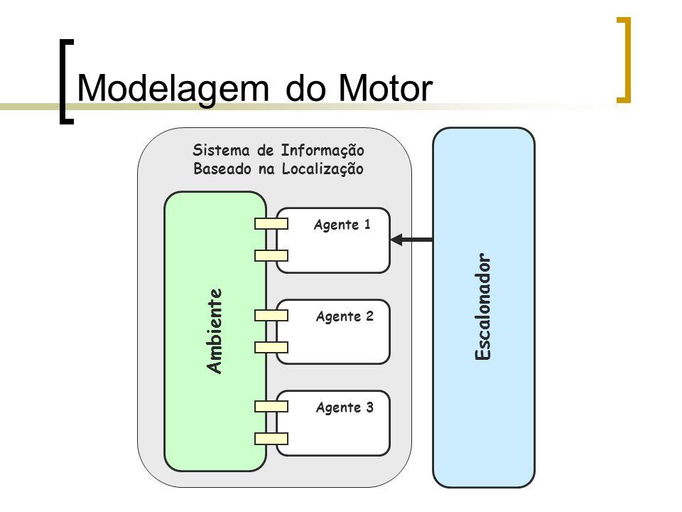 Modelagem do Motor Ambiente Escalonador Sistema de Informação Baseado na Localização Agente 1 Agente 2 Agente 3