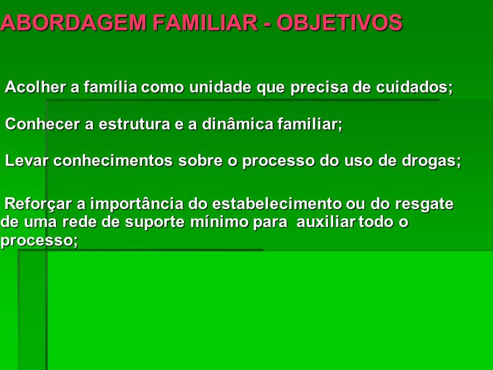 ABORDAGEM FAMILIAR - OBJETIVOS Acolher a família como unidade que precisa de cuidados; Conhecer a estrutura e a dinâmica familiar; Levar conhecimentos