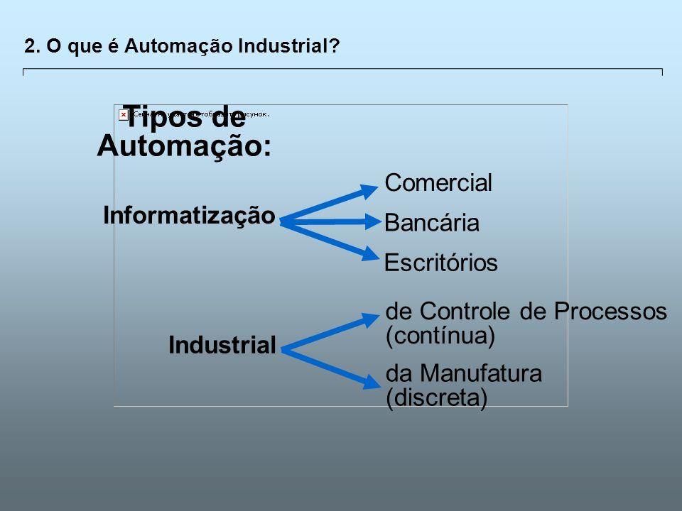 Universidade Católica de GoiásFevereiro/2003 13 2. O que é Automação Industrial? Informatização Comercial Industrial de Controle de Processos (contínu
