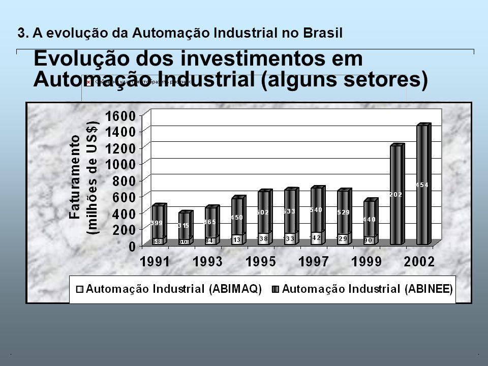 Universidade Católica de GoiásFevereiro/2003 16 3. A evolução da Automação Industrial no Brasil Evolução dos investimentos em Automação Industrial (al