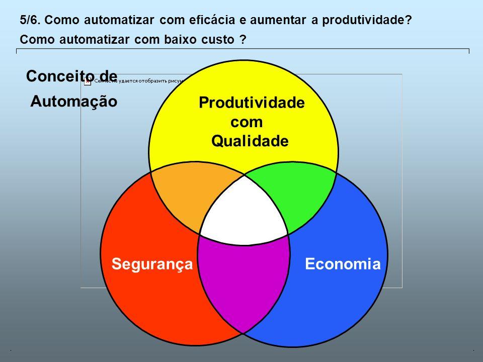 Universidade Católica de GoiásFevereiro/2003 27 EconomiaSegurança Produtividade com Qualidade 5/6. Como automatizar com eficácia e aumentar a produtiv