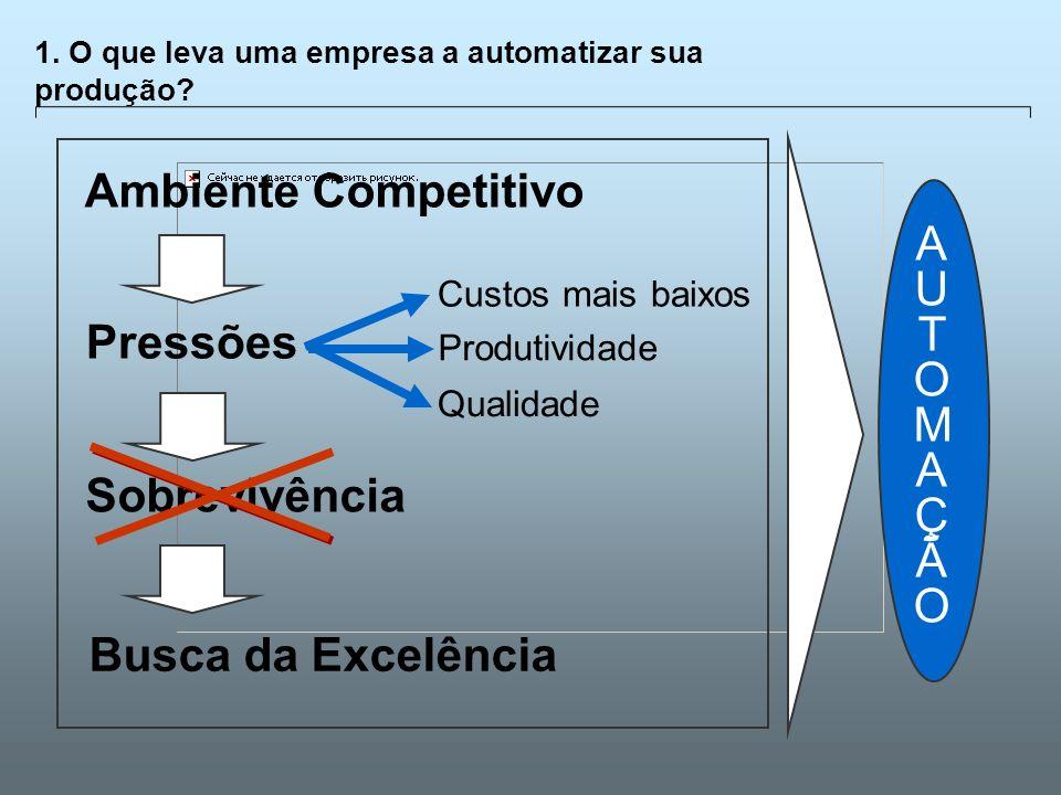 Universidade Católica de GoiásFevereiro/2003 3 1. O que leva uma empresa a automatizar sua produção? Ambiente Competitivo Pressões Sobrevivência Busca
