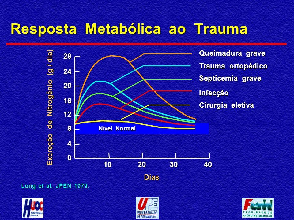 Resposta Metabólica ao Trauma Long et al. JPEN 1979. 10203040 Dias 0 4 8 28 24 20 16 12 Excreção de Nitrogênio (g / dia) Queimadura grave Trauma ortop