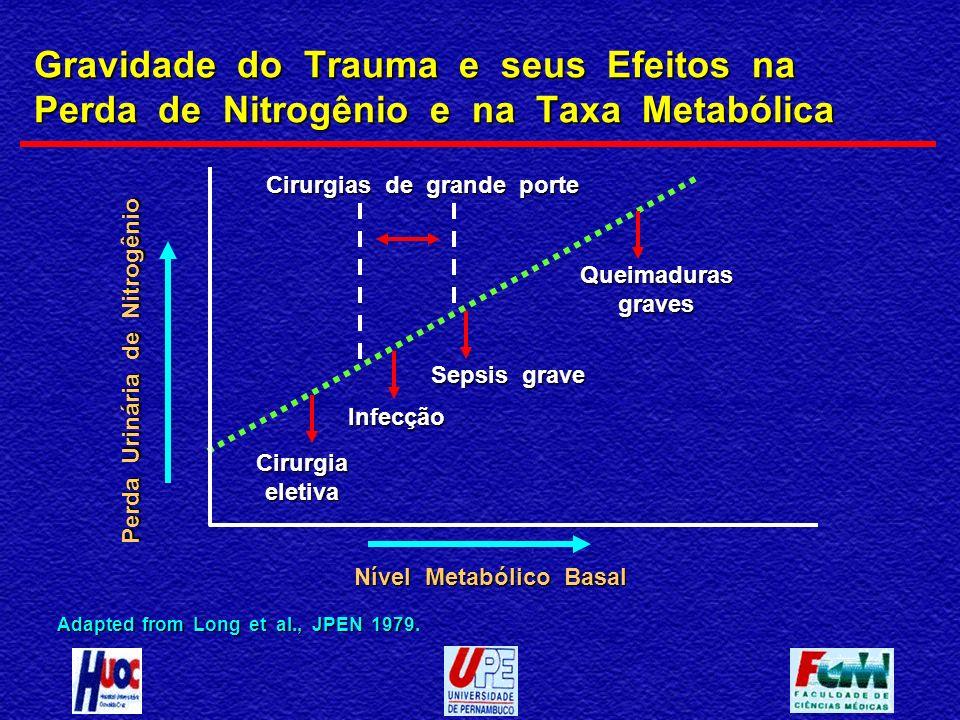 Gravidade do Trauma e seus Efeitos na Perda de Nitrogênio e na Taxa Metabólica Adapted from Long et al., JPEN 1979. Nível Metabólico Basal Perda Uriná