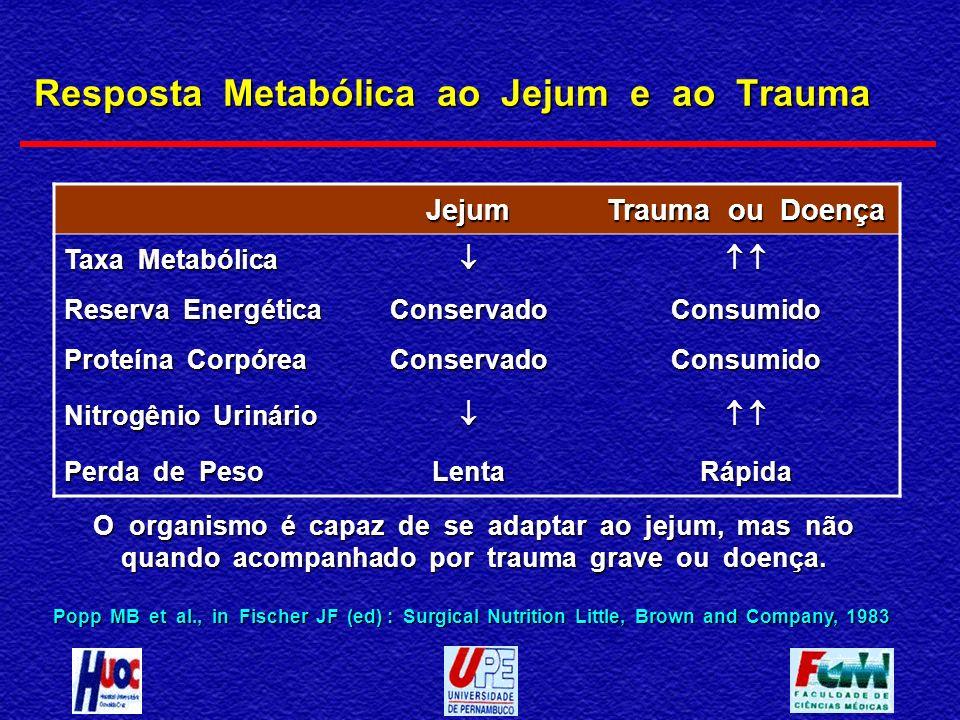 Resposta Metabólica ao Jejum e ao Trauma Popp MB et al., in Fischer JF (ed) : Surgical Nutrition Little, Brown and Company, 1983 Jejum Trauma ou Doenç