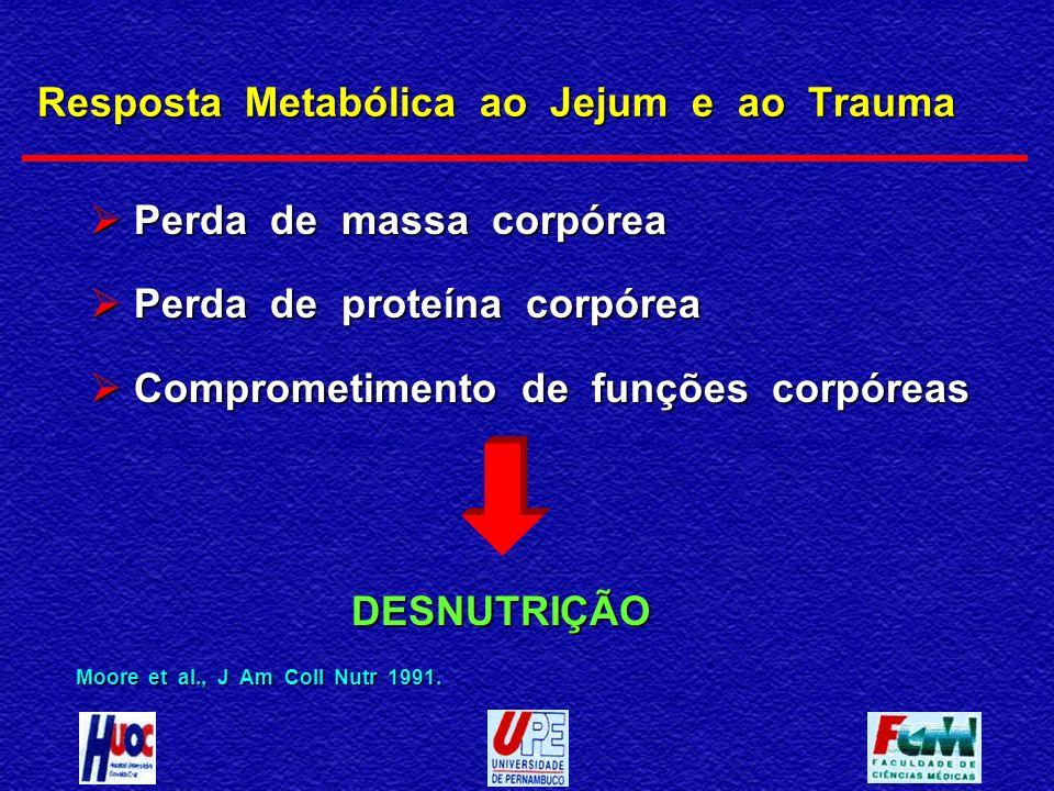 Resposta Metabólica ao Jejum e ao Trauma Perda de massa corpórea Perda de massa corpórea Perda de proteína corpórea Perda de proteína corpórea Comprom