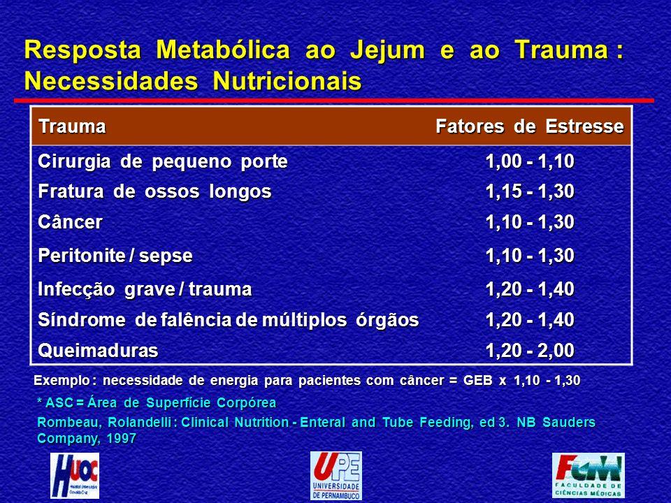 Resposta Metabólica ao Jejum e ao Trauma : Necessidades Nutricionais * ASC = Área de Superfície Corpórea Rombeau, Rolandelli : Clinical Nutrition - En