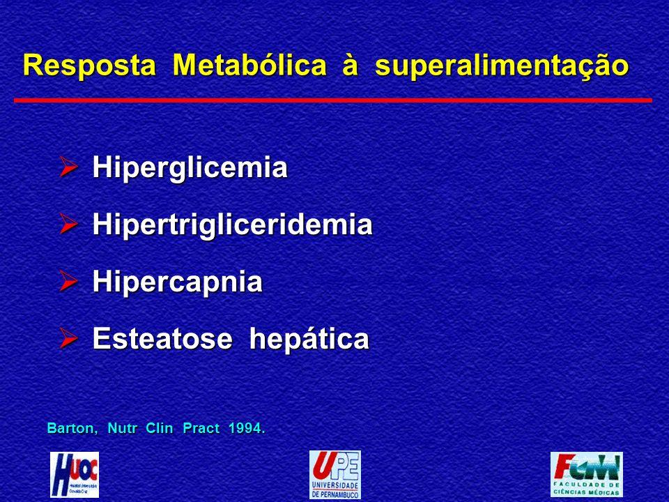 Resposta Metabólica à superalimentação Hiperglicemia Hiperglicemia Hipertrigliceridemia Hipertrigliceridemia Hipercapnia Hipercapnia Esteatose hepátic