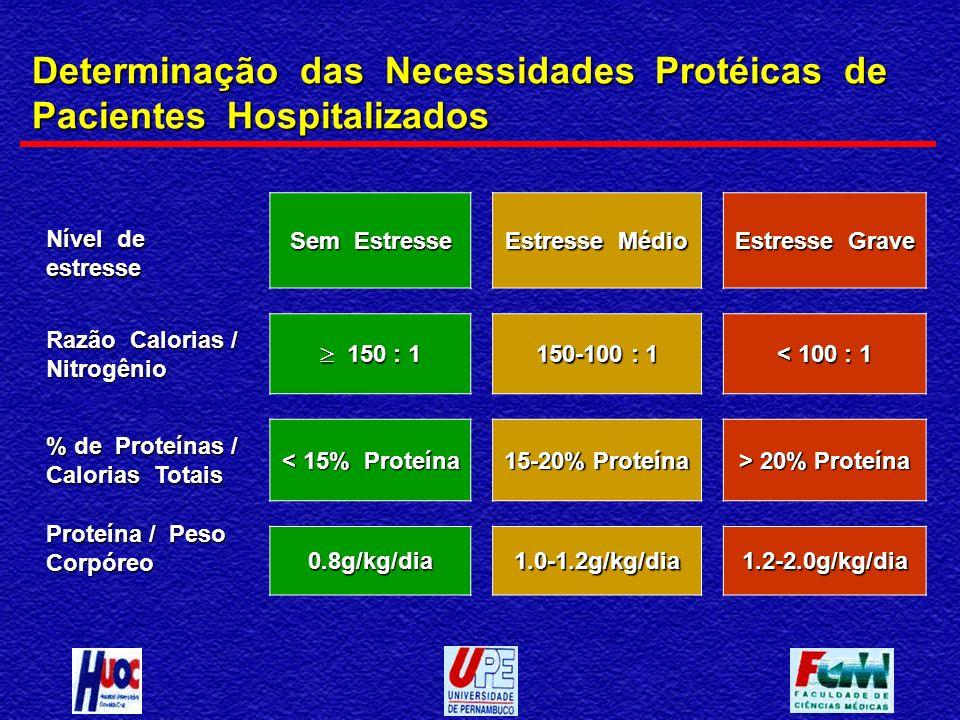 Determinação das Necessidades Protéicas de Pacientes Hospitalizados Nível de estresse Sem Estresse Estresse Médio Estresse Grave Razão Calorias / Nitr