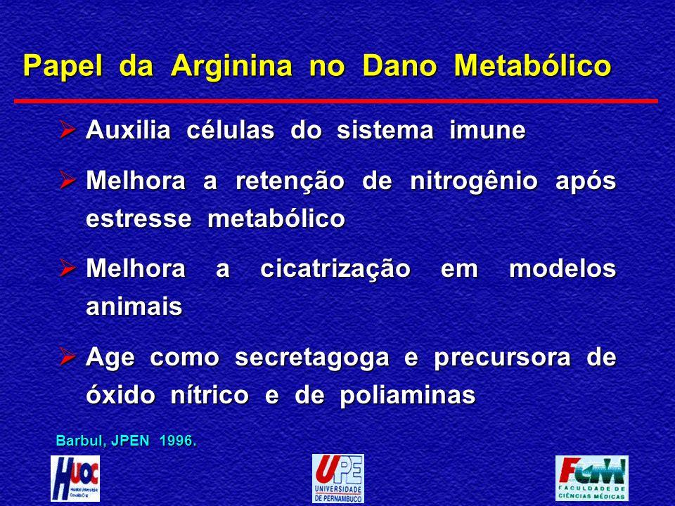 Papel da Arginina no Dano Metabólico Auxilia células do sistema imune Auxilia células do sistema imune Melhora a retenção de nitrogênio após estresse