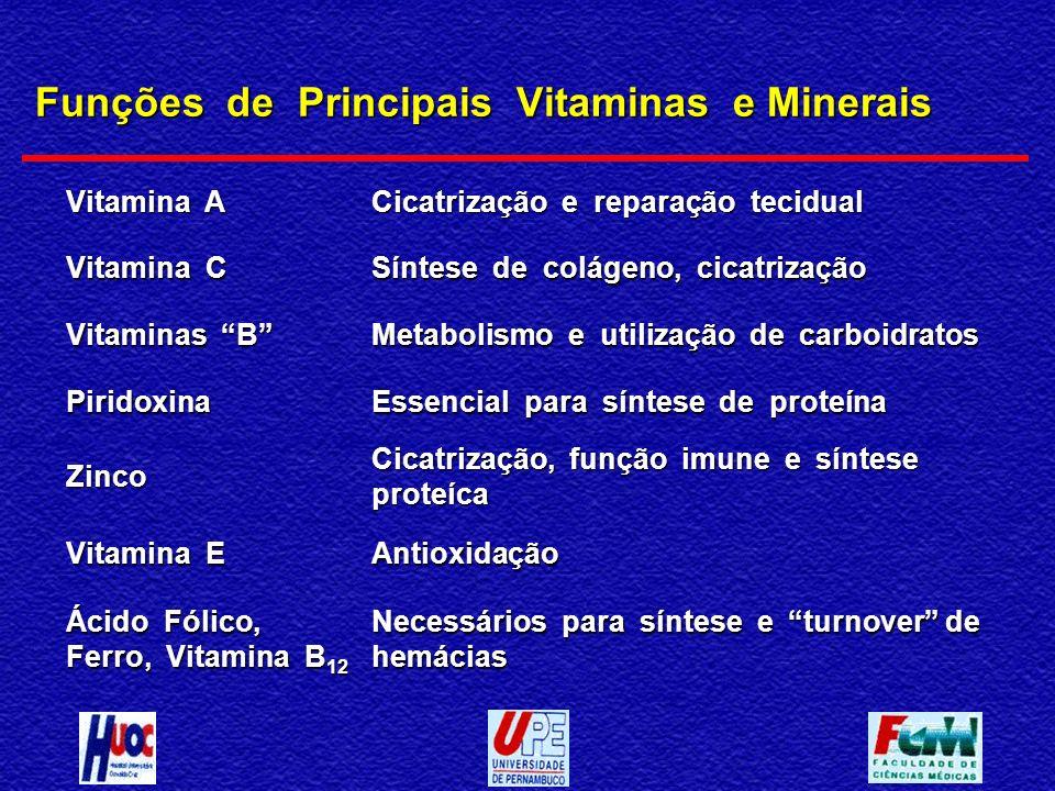 Funções de Principais Vitaminas e Minerais Vitamina A Cicatrização e reparação tecidual Vitamina C Síntese de colágeno, cicatrização Vitaminas B Metab