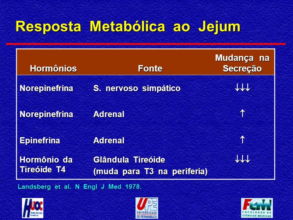 HormôniosFonte Mudança na Secreção Norepinefrina S. nervoso simpático NorepinefrinaAdrenal EpinefrinaAdrenal Hormônio da Tireóide T4 Glândula Tireóide