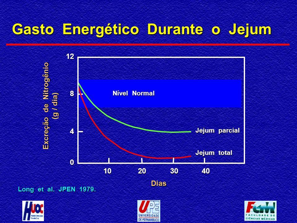 Gasto Energético Durante o Jejum Long et al. JPEN 1979. 10203040 Dias 0 4 8 12 Excreção de Nitrogênio (g / dia) Nível Normal Jejum parcial Jejum total