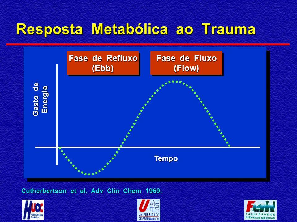 Resposta Metabólica ao Trauma Cutherbertson et al. Adv Clin Chem 1969. Tempo Gasto de Energia Fase de Refluxo (Ebb) (Ebb) Fase de Fluxo (Flow) (Flow)