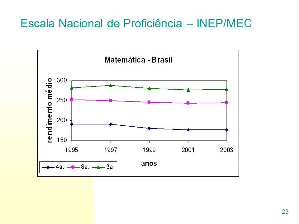 23 Escala Nacional de Proficiência – INEP/MEC