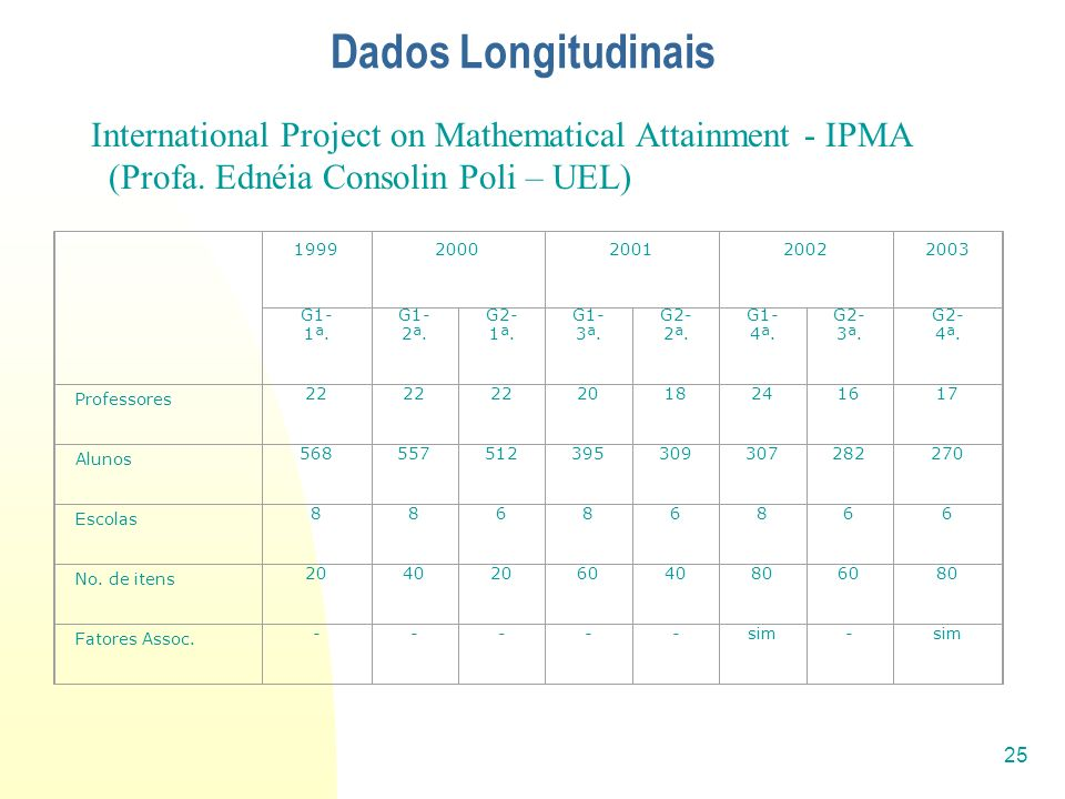 25 Dados Longitudinais International Project on Mathematical Attainment - IPMA (Profa. Ednéia Consolin Poli – UEL) 19992000200120022003 G1- 1ª. G1- 2ª