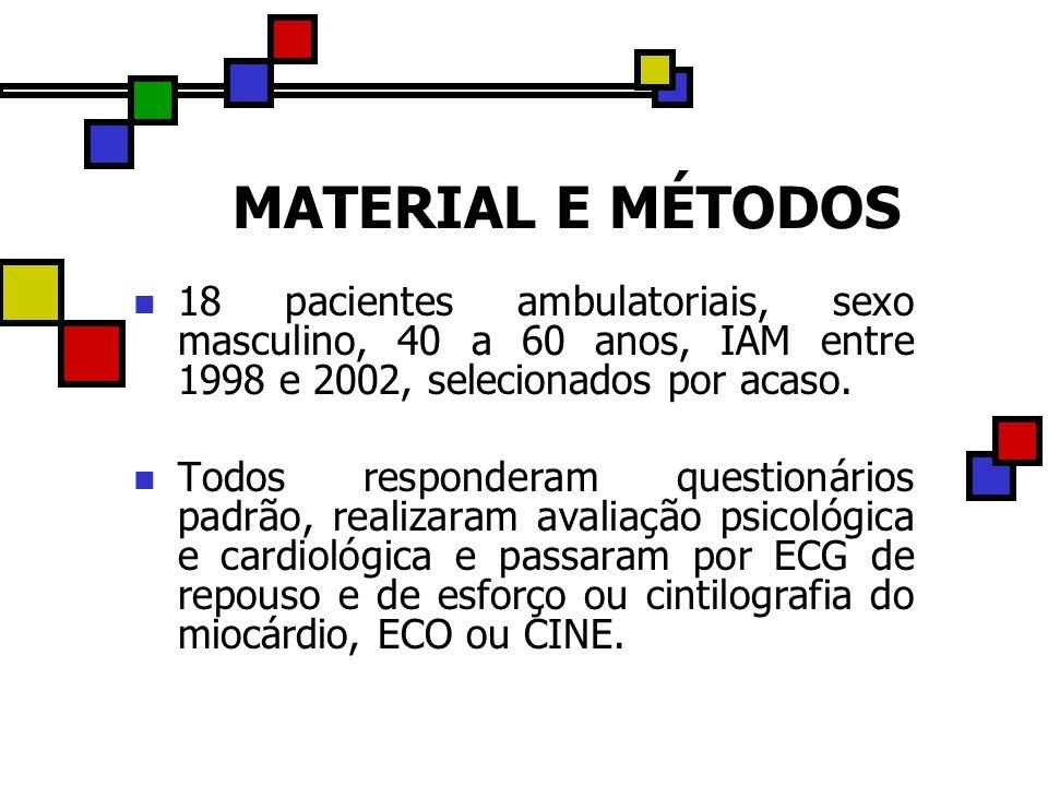 MATERIAL E MÉTODOS 18 pacientes ambulatoriais, sexo masculino, 40 a 60 anos, IAM entre 1998 e 2002, selecionados por acaso. Todos responderam question