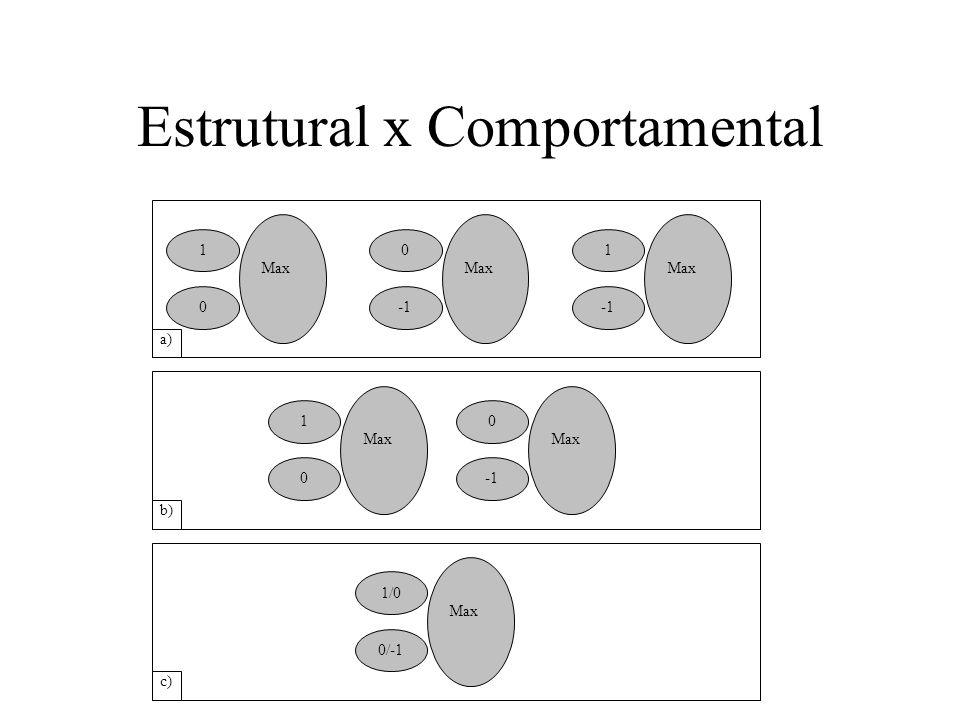 Estrutural x Comportamental 1 0 Max 0 Max 1 Max 1 0 0 Max 1/0 0/-1 Max a) b) c)