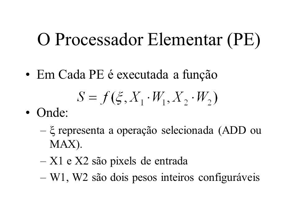Modelagem Estrutural Max PIXEL1 PIXEL2 REG 0 CTRL