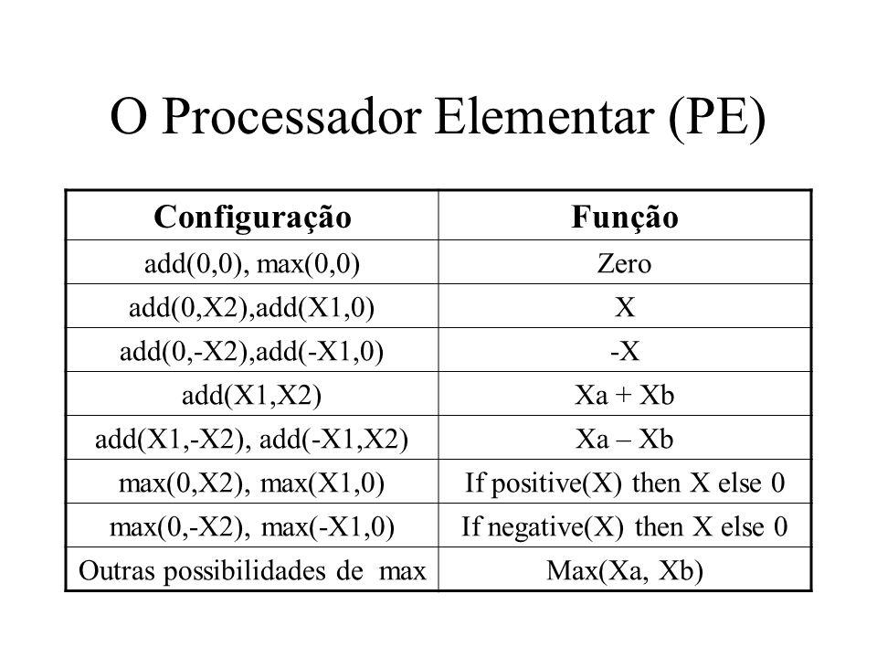 O Processador Elementar (PE)
