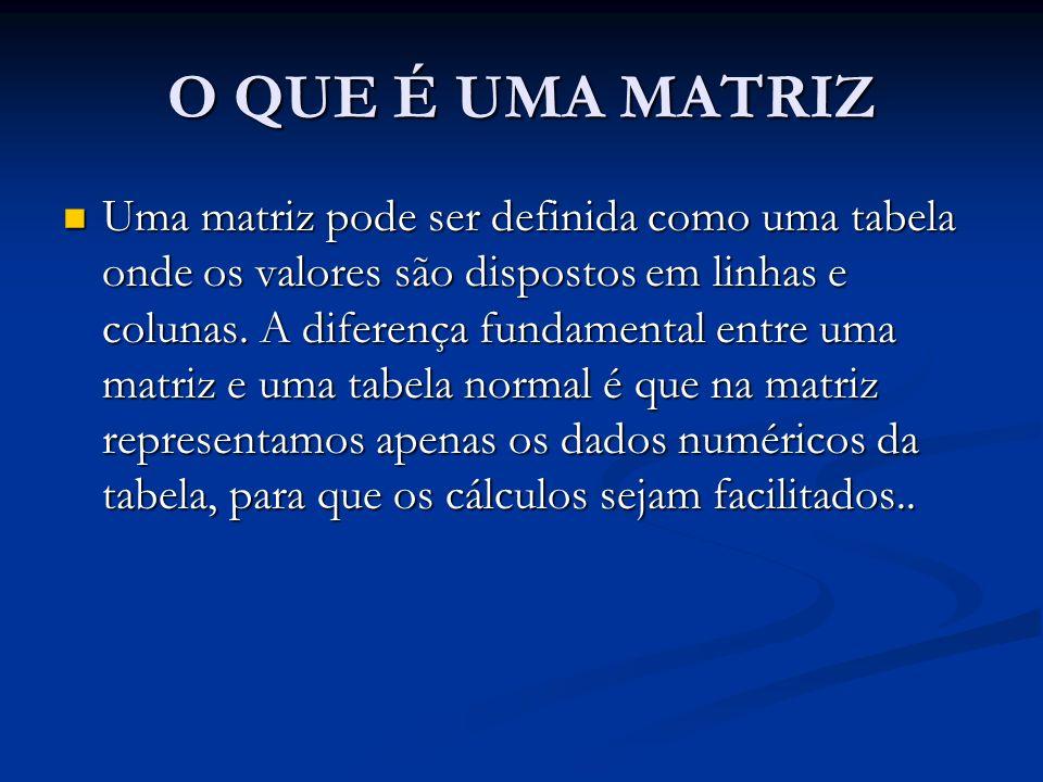 TIPOS DE MATRIZ MATRIZ QUADRADA: Uma matriz é dita quadrada quando seu número de linhas e de colunas é igual.