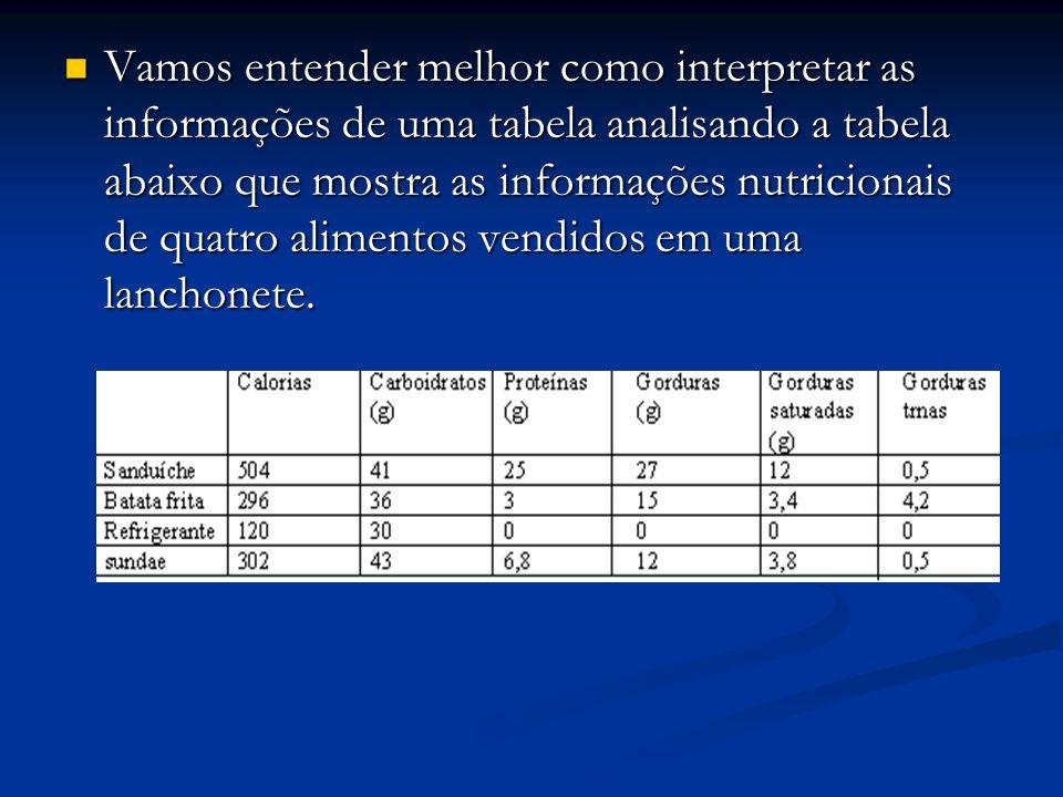 Vamos entender melhor como interpretar as informações de uma tabela analisando a tabela abaixo que mostra as informações nutricionais de quatro alimen