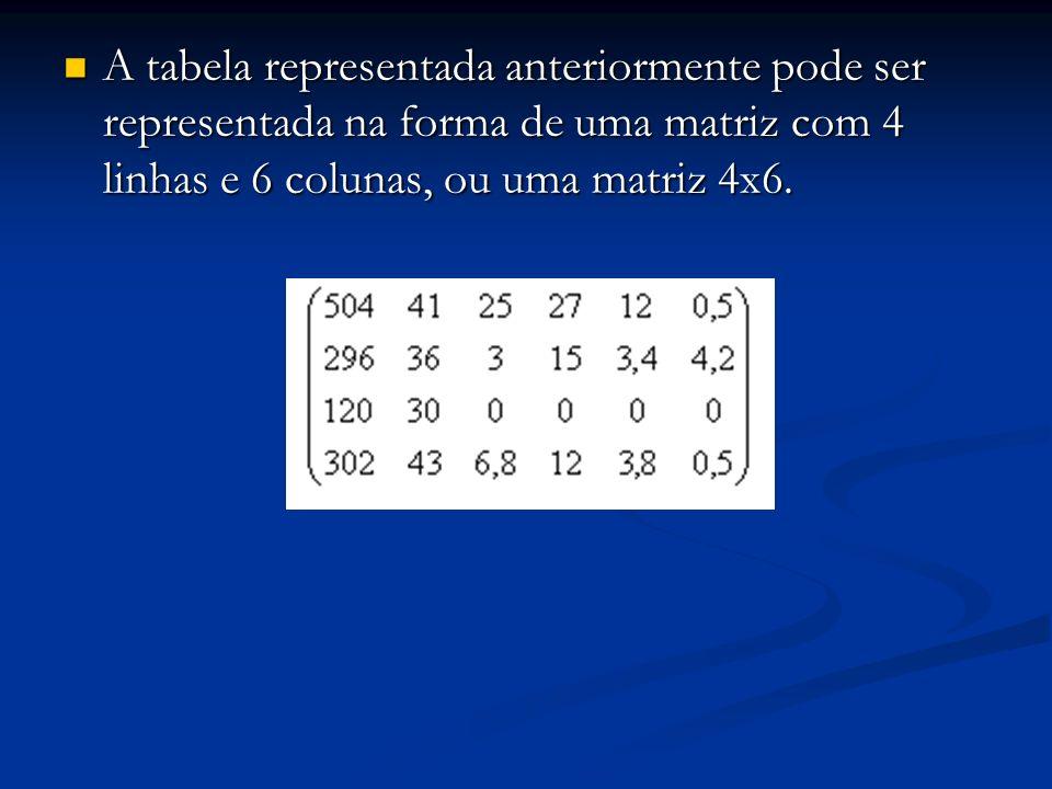 A tabela representada anteriormente pode ser representada na forma de uma matriz com 4 linhas e 6 colunas, ou uma matriz 4x6. A tabela representada an