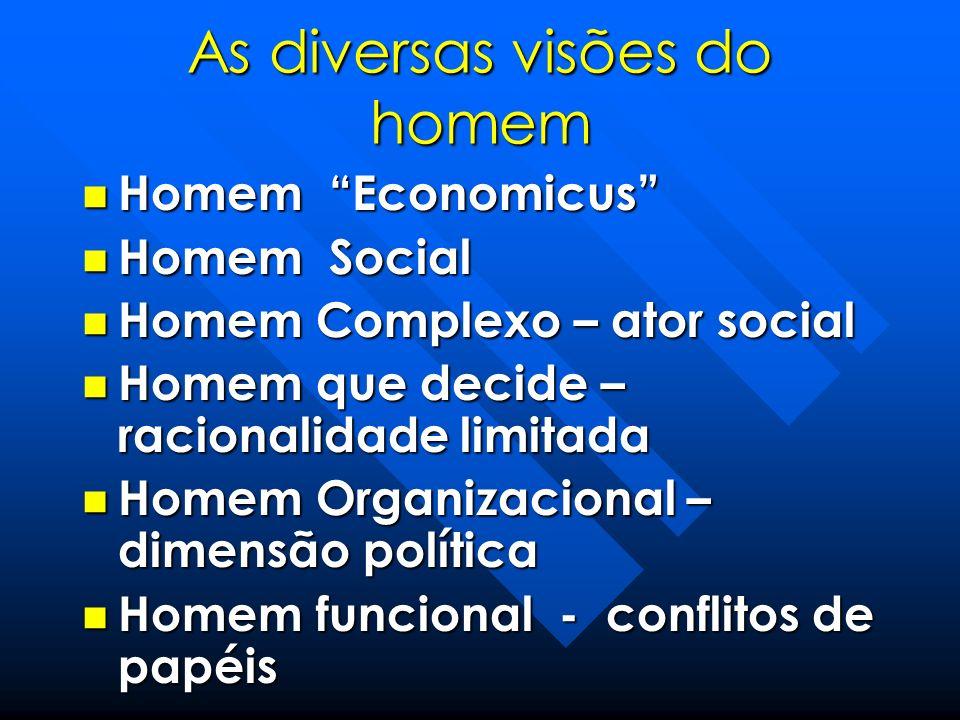 As diversas visões do homem Homem Economicus Homem Economicus Homem Social Homem Social Homem Complexo – ator social Homem Complexo – ator social Home