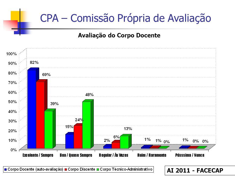 CPA – Comissão Própria de Avaliação Avaliação do Corpo Docente AI 2011 - FACECAP
