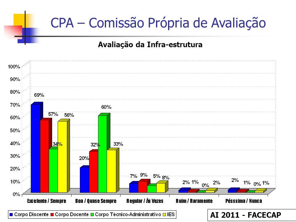 CPA – Comissão Própria de Avaliação Avaliação da Infra-estrutura AI 2011 - FACECAP