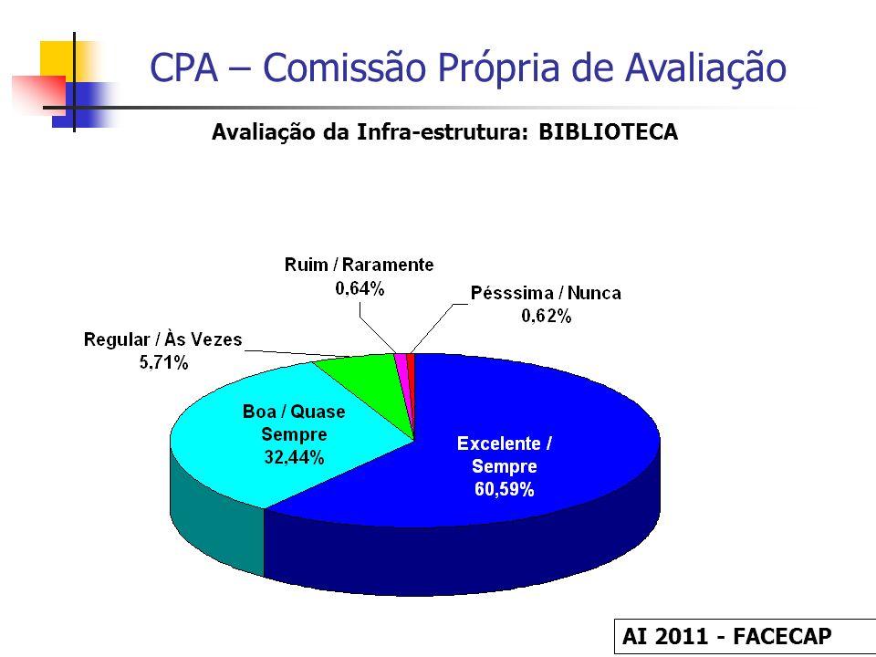 CPA – Comissão Própria de Avaliação Avaliação da Infra-estrutura: BIBLIOTECA AI 2011 - FACECAP