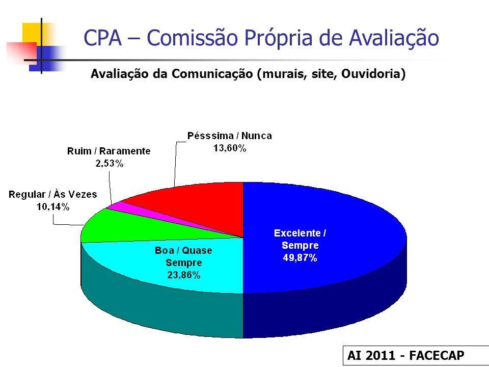 CPA – Comissão Própria de Avaliação Avaliação da Comunicação (murais, site, Ouvidoria) AI 2011 - FACECAP
