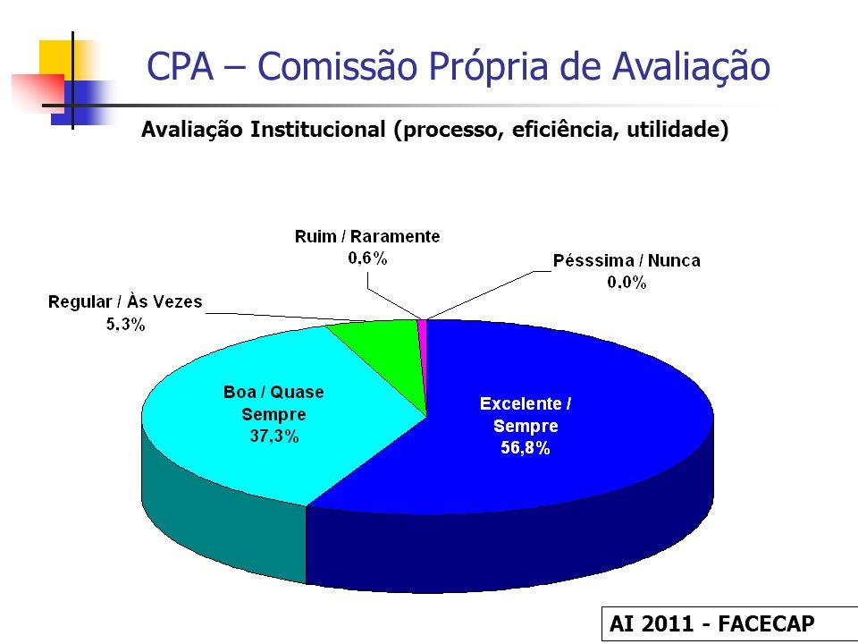 CPA – Comissão Própria de Avaliação Avaliação Institucional (processo, eficiência, utilidade) AI 2011 - FACECAP