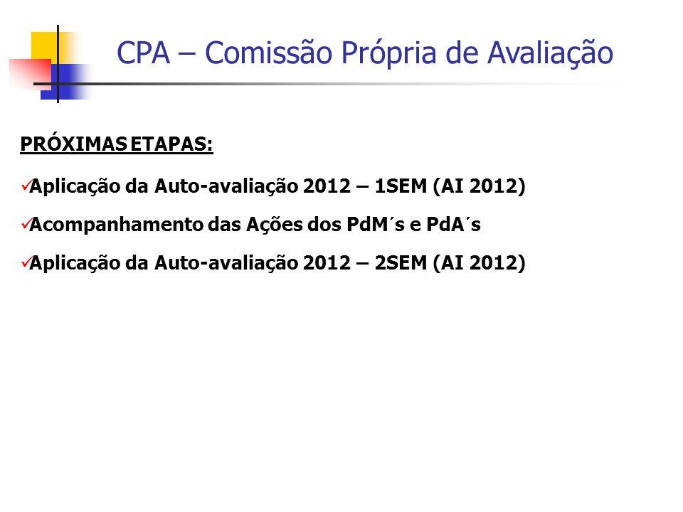 CPA – Comissão Própria de Avaliação PRÓXIMAS ETAPAS: Aplicação da Auto-avaliação 2012 – 1SEM (AI 2012) Acompanhamento das Ações dos PdM´s e PdA´s Apli