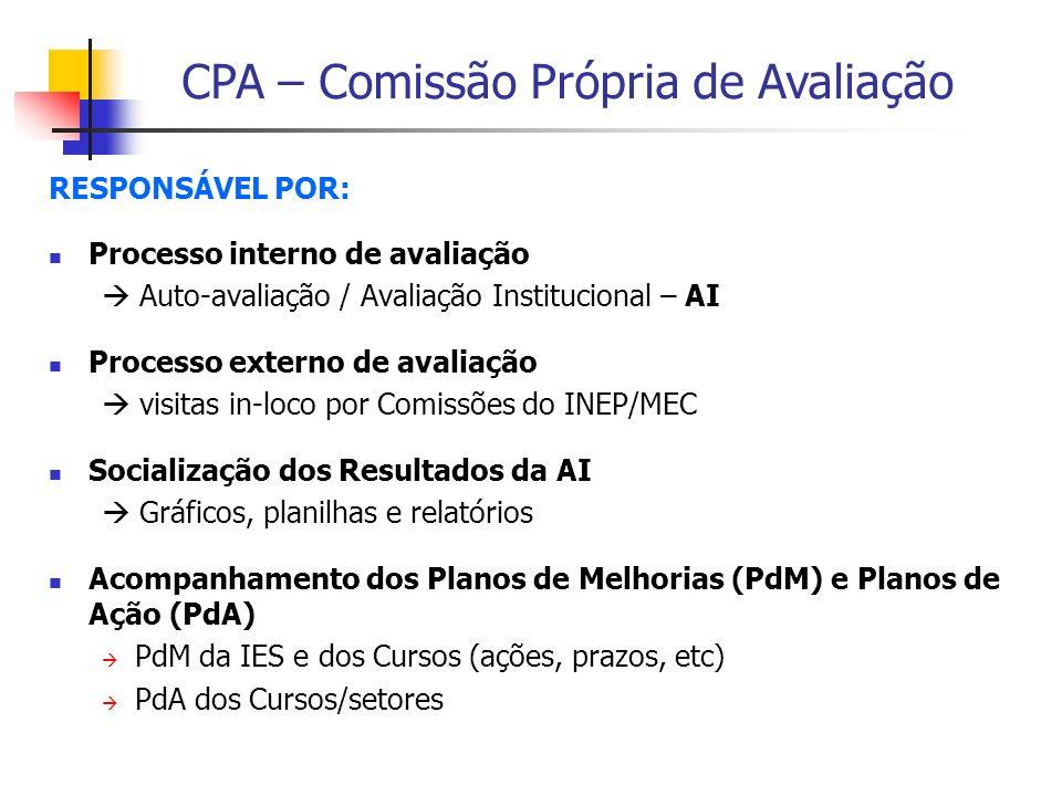 CPA – Comissão Própria de Avaliação RESPONSÁVEL POR: Processo interno de avaliação Auto-avaliação / Avaliação Institucional – AI Processo externo de a