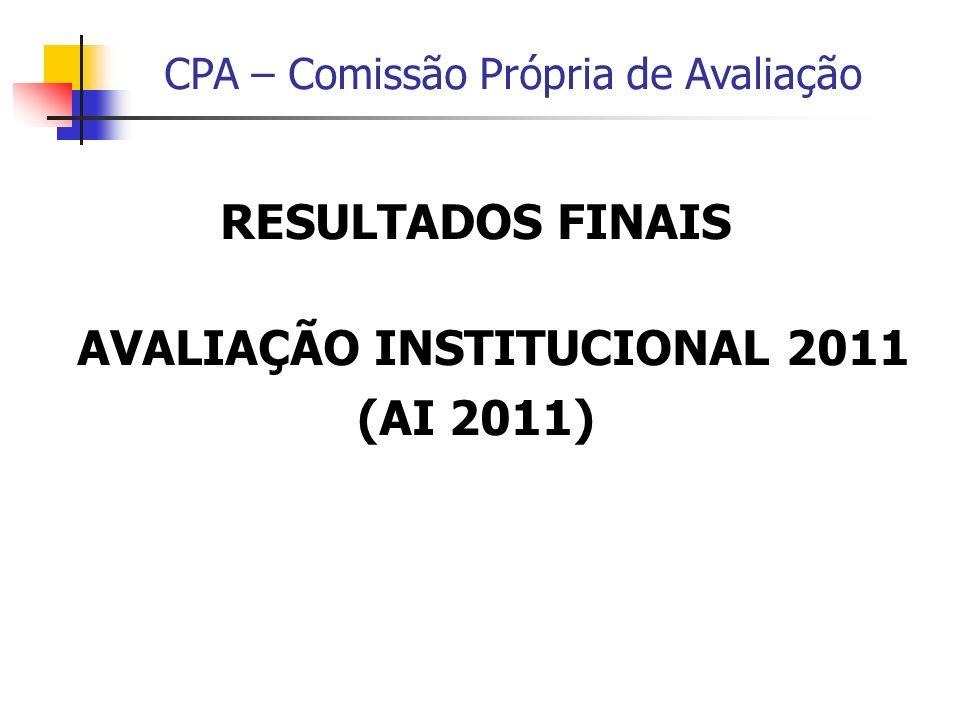 CPA – Comissão Própria de Avaliação Médias Finais de Participação – AI 2011 -Corpo Discente: 25,6% (105) -Corpo Docente: 86,7% (15) -Corpo Técnico-Administrativo: 75% (13) Total de participantes = 133 AI 2011 - FACECAP