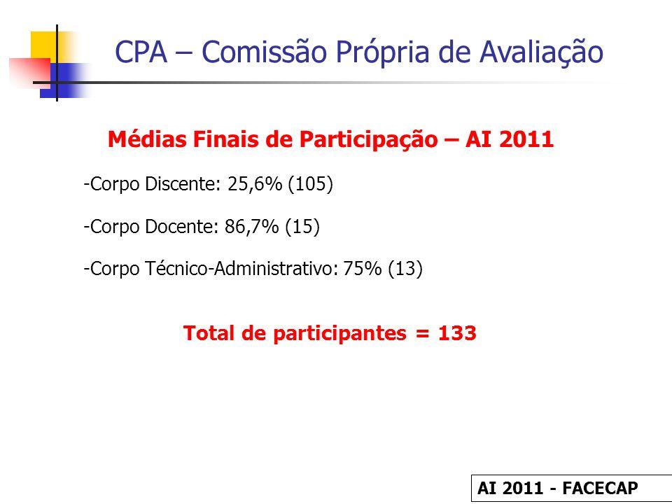 CPA – Comissão Própria de Avaliação Médias Finais de Participação – AI 2011 -Corpo Discente: 25,6% (105) -Corpo Docente: 86,7% (15) -Corpo Técnico-Adm