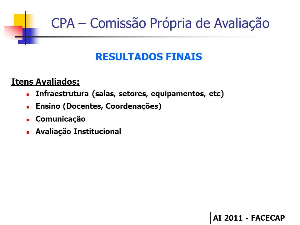 CPA – Comissão Própria de Avaliação RESULTADOS FINAIS Itens Avaliados: Infraestrutura (salas, setores, equipamentos, etc) Ensino (Docentes, Coordenaçõ