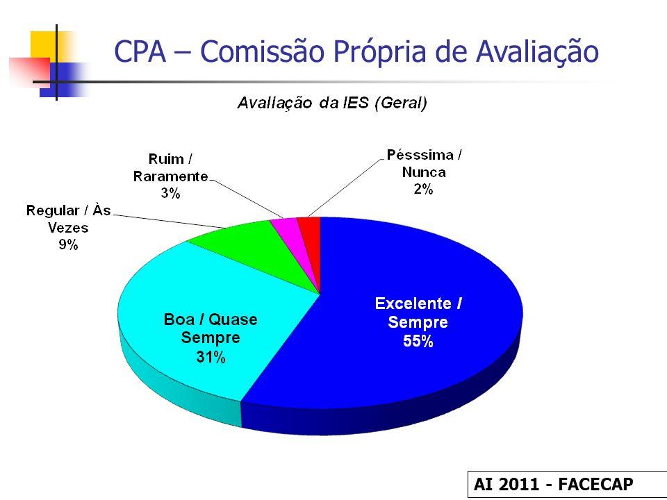CPA – Comissão Própria de Avaliação Avaliação da Infra-Estrutura pelo Corpo Discente AI 2011 - FACECAP