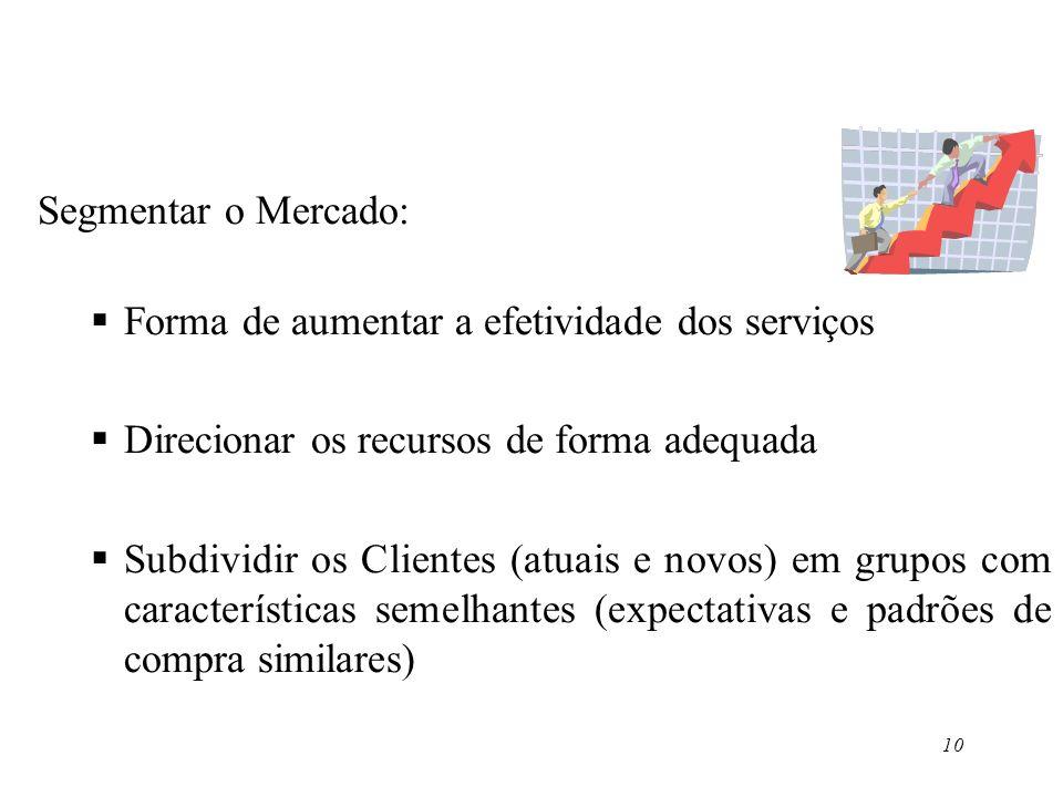 10 Segmentar o Mercado: Forma de aumentar a efetividade dos serviços Direcionar os recursos de forma adequada Subdividir os Clientes (atuais e novos)