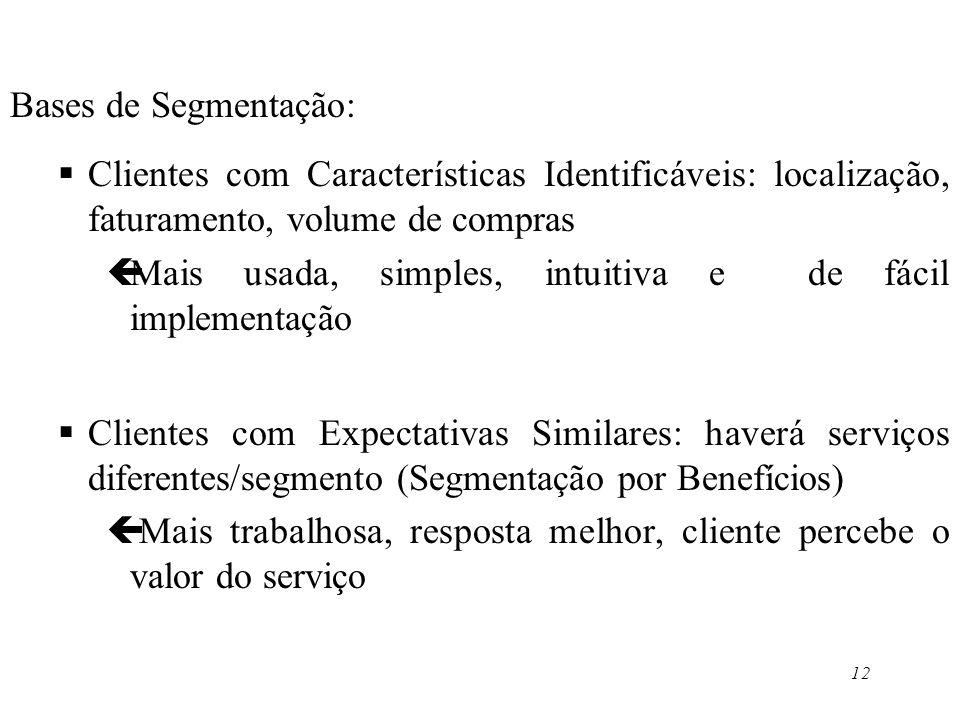 12 Bases de Segmentação: Clientes com Características Identificáveis: localização, faturamento, volume de compras çMais usada, simples, intuitiva e de