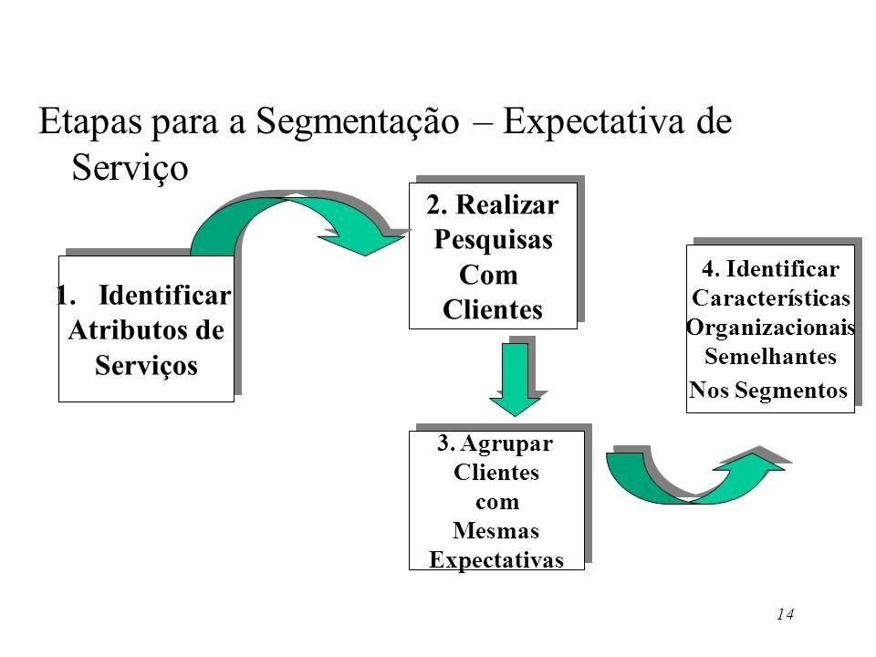 14 Etapas para a Segmentação – Expectativa de Serviço 1.IdentificarIdentificar Atributos de Serviços 1.IdentificarIdentificar Atributos de Serviços 2.
