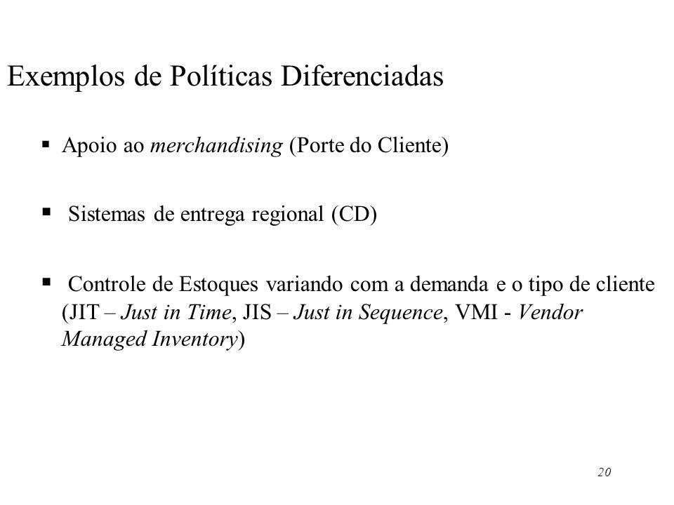 20 Exemplos de Políticas Diferenciadas Apoio ao merchandising (Porte do Cliente) Sistemas de entrega regional (CD) Controle de Estoques variando com a