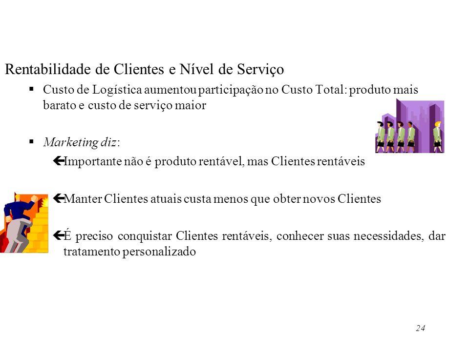24 Rentabilidade de Clientes e Nível de Serviço Custo de Logística aumentou participação no Custo Total: produto mais barato e custo de serviço maior