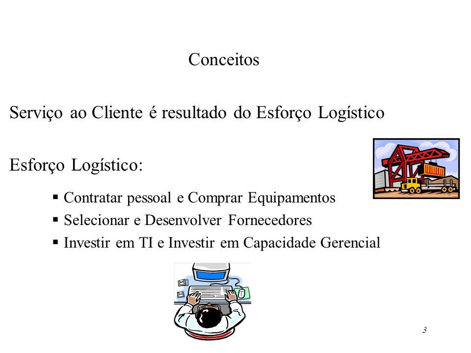 3 Conceitos Serviço ao Cliente é resultado do Esforço Logístico Esforço Logístico: Contratar pessoal e Comprar Equipamentos Selecionar e Desenvolver F