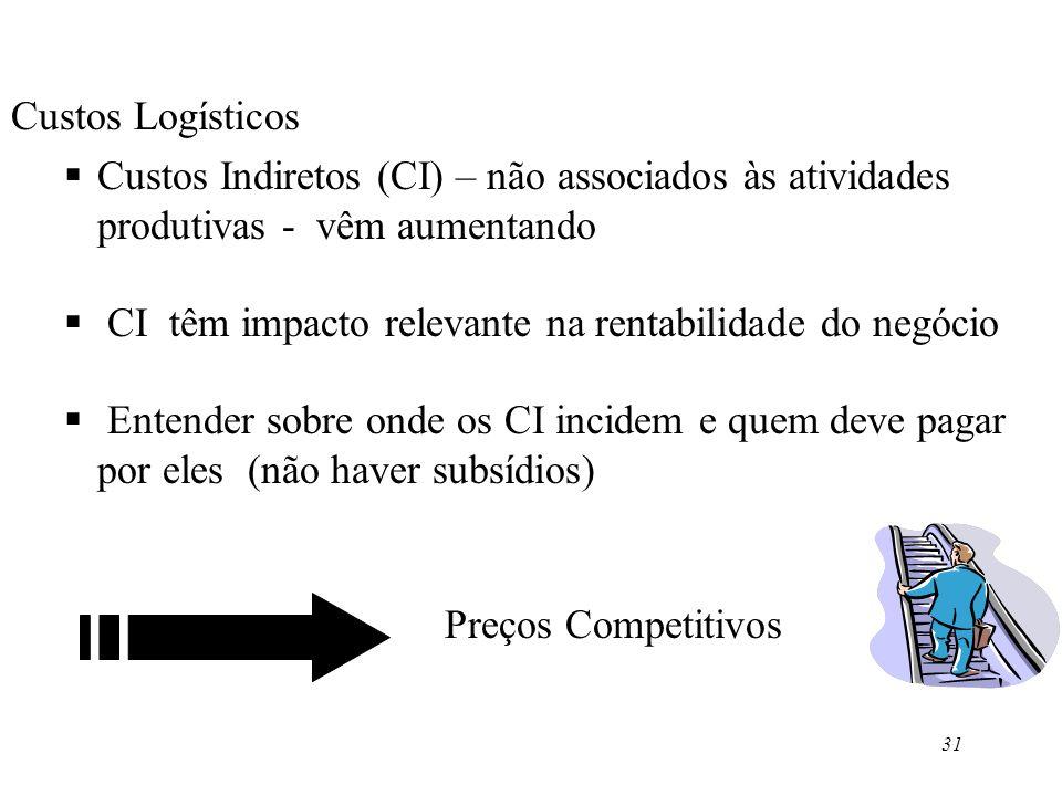 31 Custos Logísticos Custos Indiretos (CI) – não associados às atividades produtivas - vêm aumentando CI têm impacto relevante na rentabilidade do neg