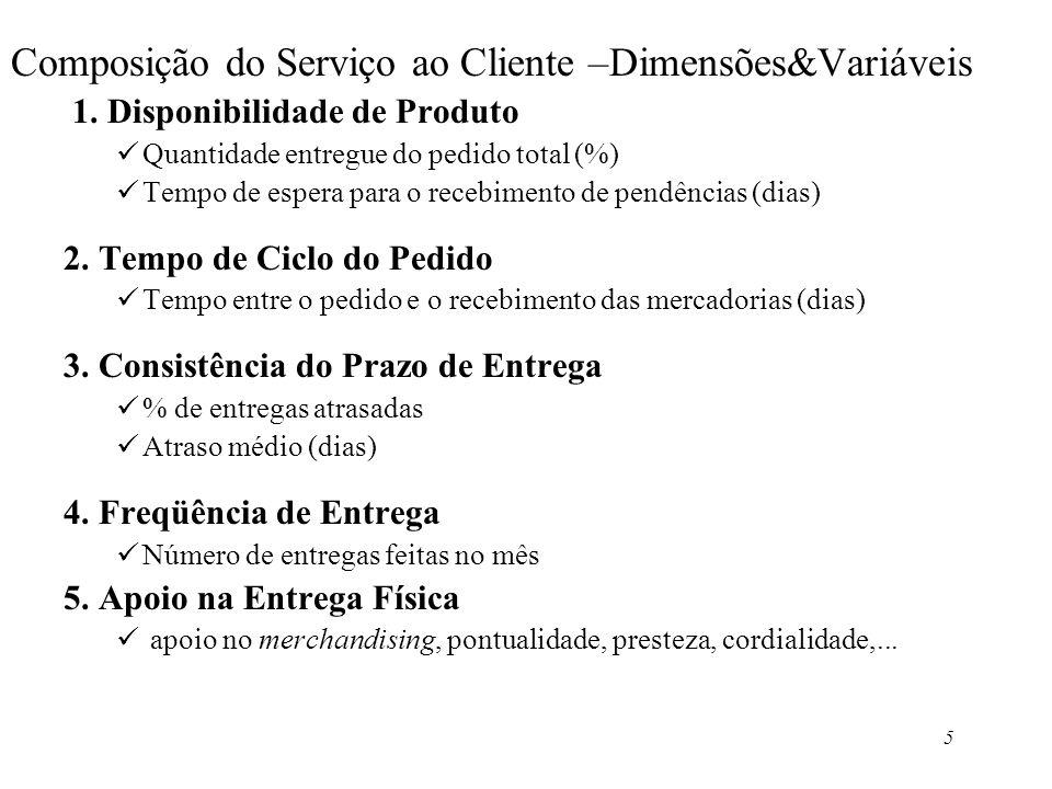 5 Composição do Serviço ao Cliente –Dimensões&Variáveis 1. Disponibilidade de Produto Quantidade entregue do pedido total (%) Tempo de espera para o r