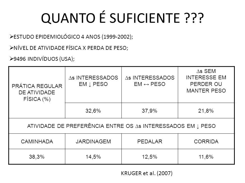 QUANTO É SUFICIENTE ??? ESTUDO EPIDEMIOLÓGICO 4 ANOS (1999-2002); NÍVEL DE ATIVIDADE FÍSICA X PERDA DE PESO; 9496 INDIVÍDUOS (USA); PRÁTICA REGULAR DE