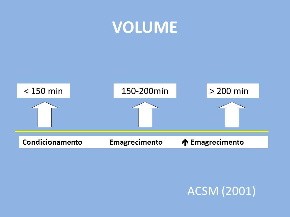 VOLUME < 150 min150-200min> 200 min CondicionamentoEmagrecimento Emagrecimento ACSM (2001)