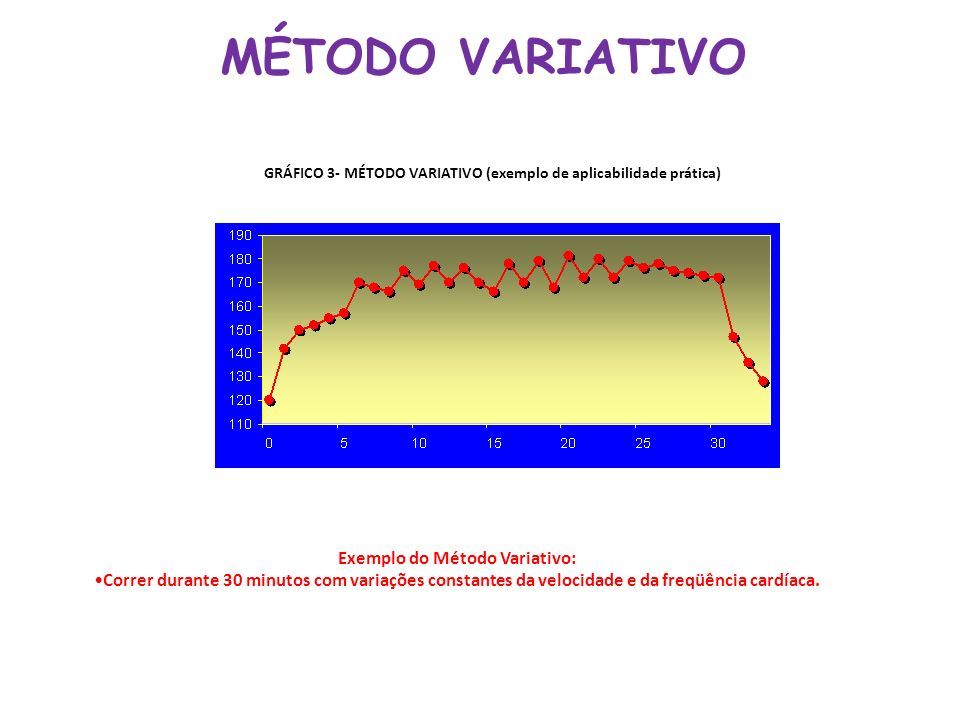 MÉTODO VARIATIVO GRÁFICO 3- MÉTODO VARIATIVO (exemplo de aplicabilidade prática) Exemplo do Método Variativo: Correr durante 30 minutos com variações